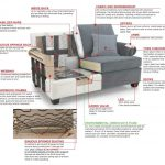 Petit guide pour l'achat du MEILLEUR canapé